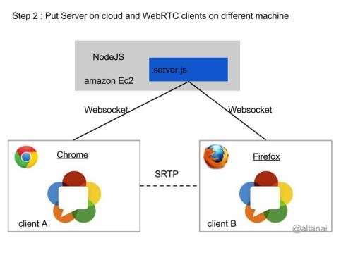 Steps for building and deploying WebRTC solution Step 2 : Put Server on cloud and WebRTC clients on different machine