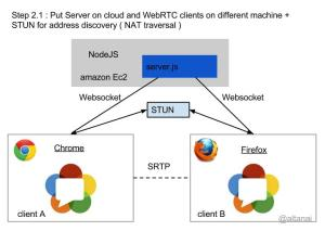 Steps for building and deploying WebRTC solution Step 2.1 : Put Server on cloud and WebRTC clients on different machine + STUN for address discovery ( NAT traversal )