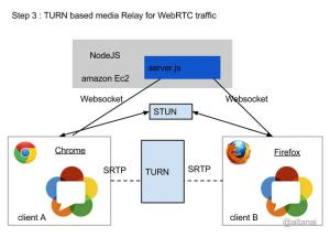 Steps for building and deploying WebRTC solution TURN based media Relay for WebRTC traffic