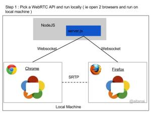Steps for building and deploying WebRTC solution Step 1 : Pick a WebRTC API and run locally ( ie open 2 browsers and run on local machine )