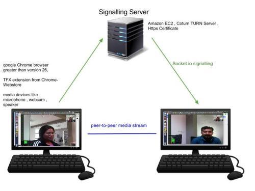 TFX WebRTC platform architecture . socket io signalling
