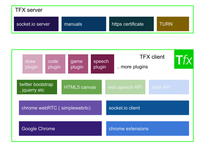 TFX whitepaper v2.0