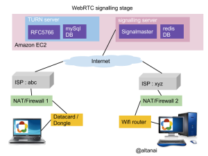 WebRTC signalling when peers are behind  firewalls