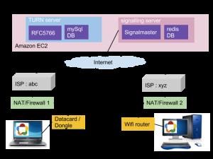 WebRTC signalling when peers are behind  firewalls