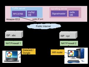 WebRTC media flow when peers are behind NAT . Uses TURN relay mechanism