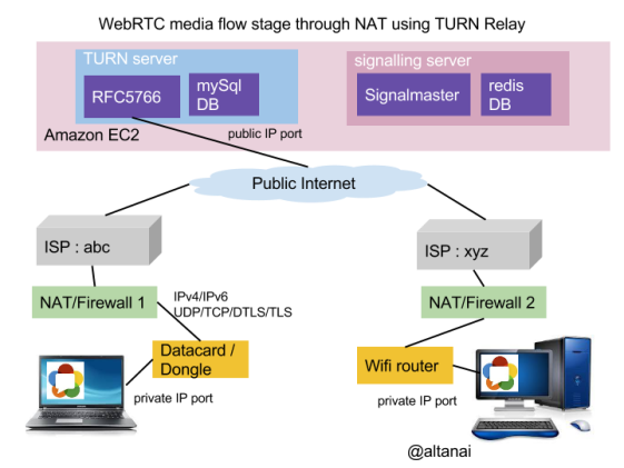 WebRTC media flow when peers are behind NAT . Uses TURN relay mechanism