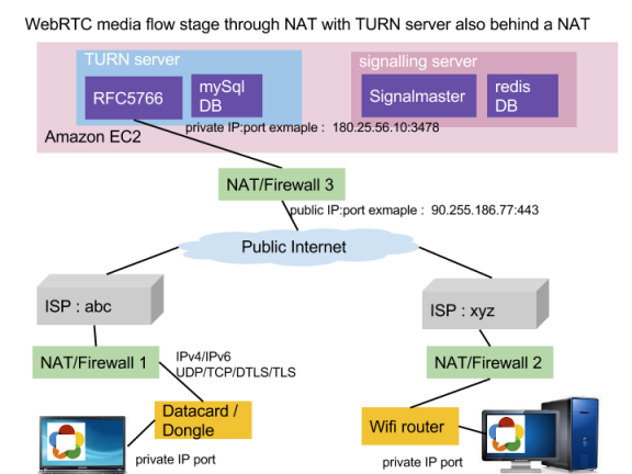 WebRTC media flow when peers are behind NAT and TURN server is behind NAT as well . TURN config files bind a public interface to private interface address.