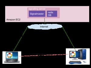 WebRTC signalling and media flow on Open public network