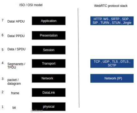 WebRTC media stack Solution Architecture - Google Slides (1)
