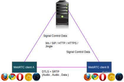 WebRTC media stack Solution Architecture - Google Slides (2)