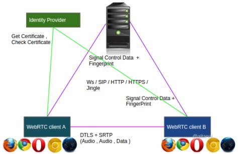 WebRTC authentication certificate