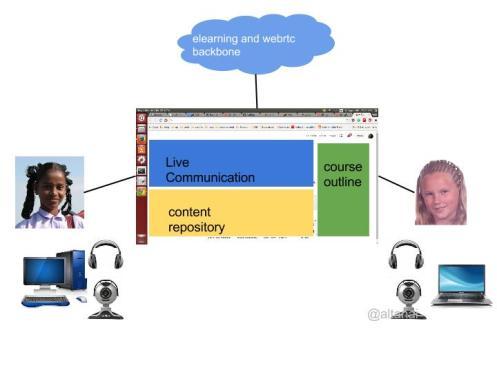 e-leaning service on WebRTC