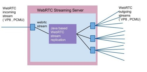 WebRTC Scalable Streaming Server -WebRTC multi peers