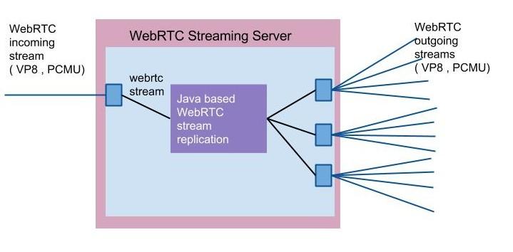 WebRTC Scalable Streaming Server -WebRTC multi peers