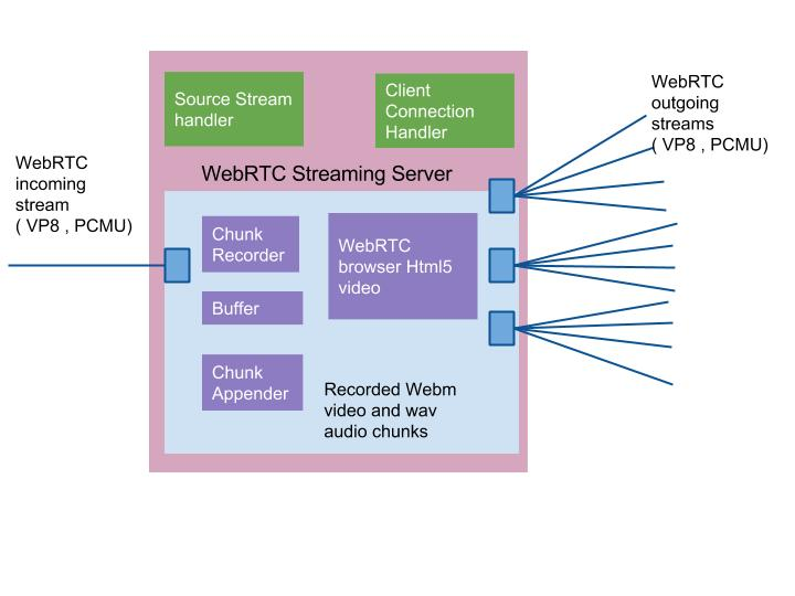 WebRTC Scalable Streaming Server  - WebRTC Chunk recorder to Broadcasting Media Server VOD