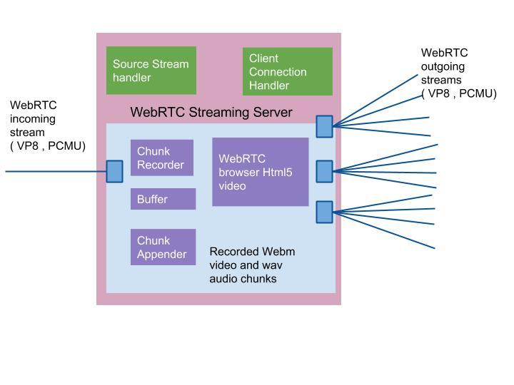 WebRTC Scalable Streaming Server  - WebRTC Chunk recorder to Broadcasting Media Server VOD