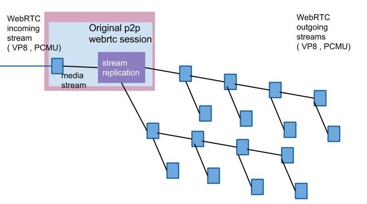 WebRTC Scalable Streaming Server v1 (3)