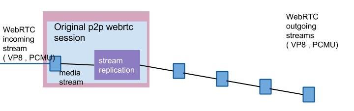 WebRTC Scalable Streaming Server v1 (4)