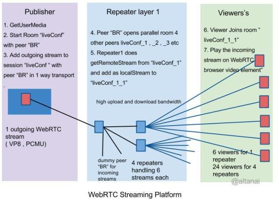 WebRTC Relay nodes for multiple peers