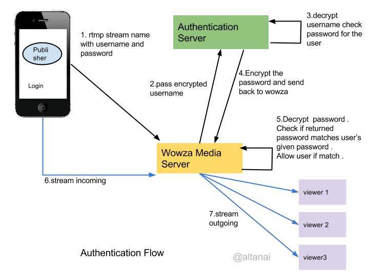 Wowza Secure URL params Authentication for streams in an application