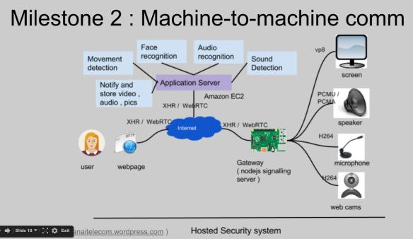 Raspberry pi | Telecom R & D