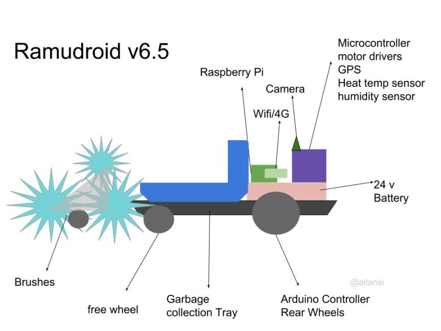 Ramudroid 6.5 componet diagram