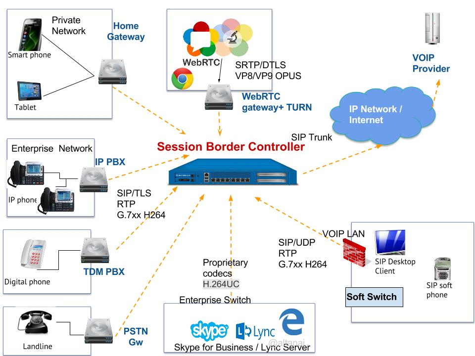 Session Border Controller For Webrtc  U2013 Telecom R  U0026 D