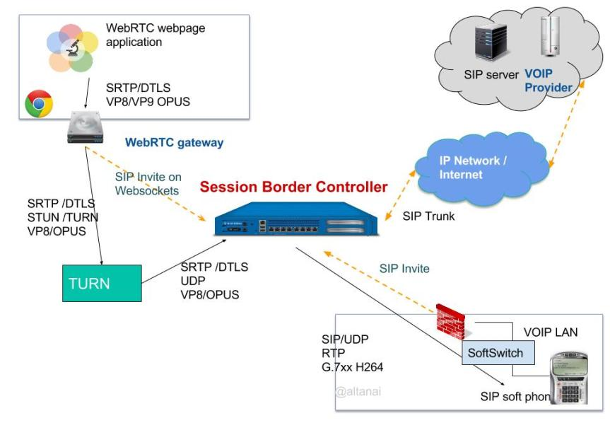 Session Border controller for WebRTC