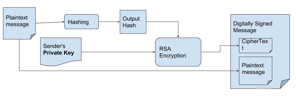 Asymmetric keys and digital signatures