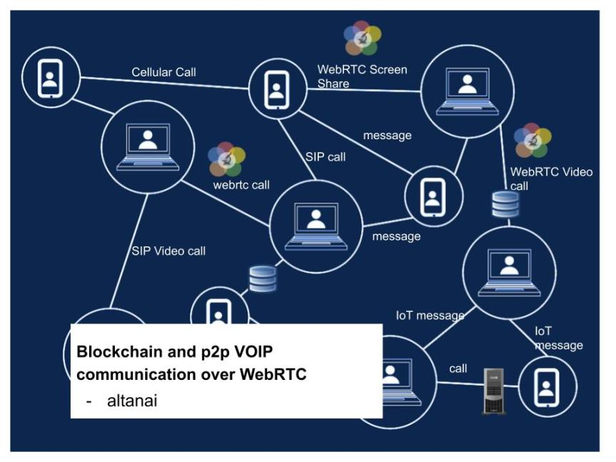 Blockchain integarted with Voice over IP platforms