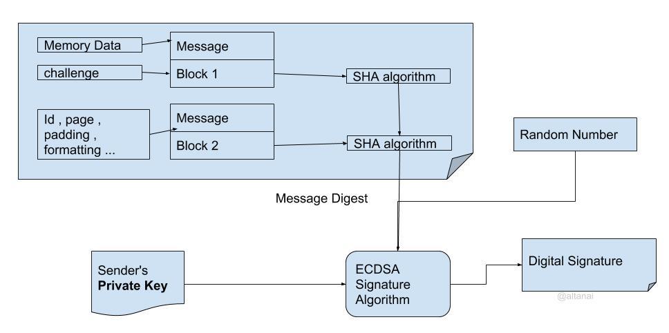 ECDSA signature
