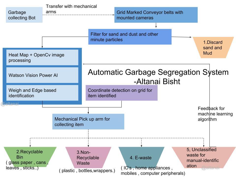 Garbage Segrigation system