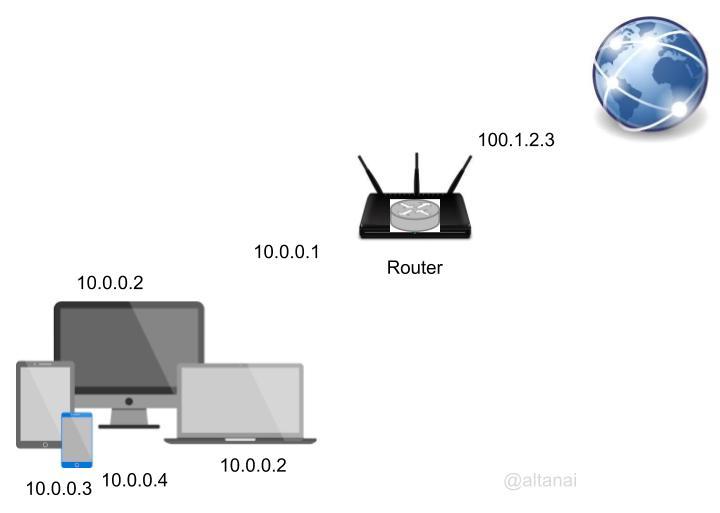Kamailio DNS andNAT