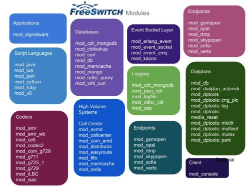 Freeswitch Webrtc