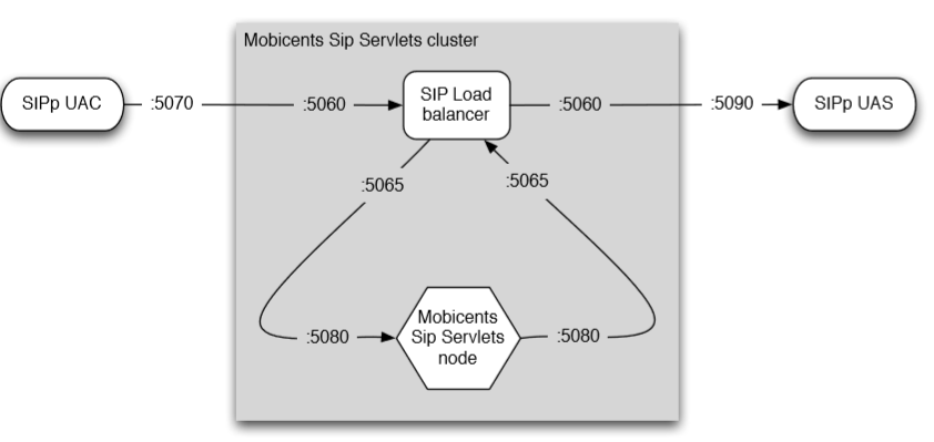 Session Initiation Prot  (SIP) | Telecom R & D | Page 2