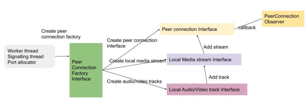 Web RealTimeComm  ( WEBRTC) | Telecom R & D